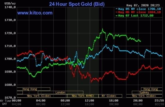 Diễn biến giá vàng thế giới các phiên giao dịch gần đây (Nguồn ảnh: Vnexpress)